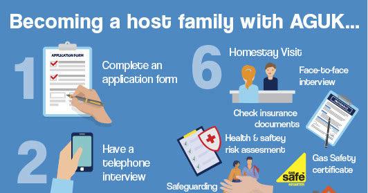 AGUK – safe recruitment of homestay hosts
